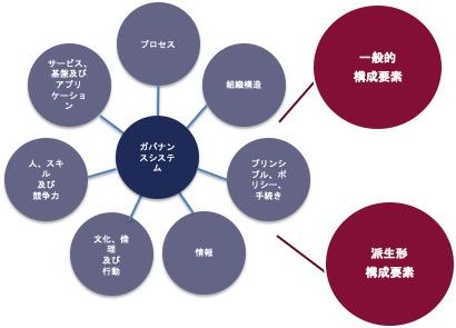 一般的及び派生系の構成要素