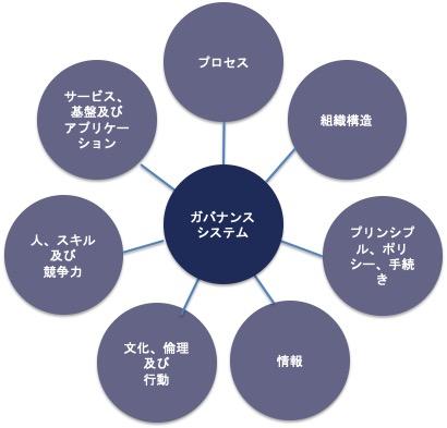 ガバナンスシステムの構成要素